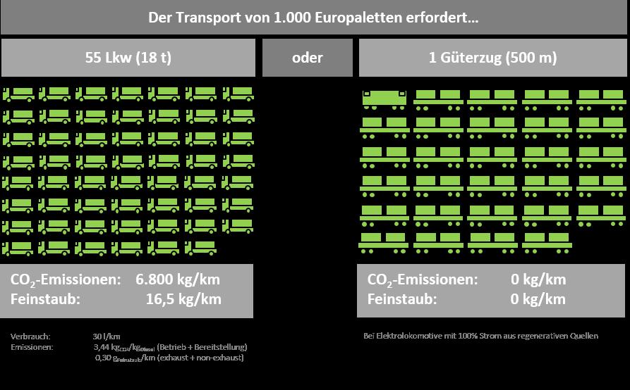 City Logistik